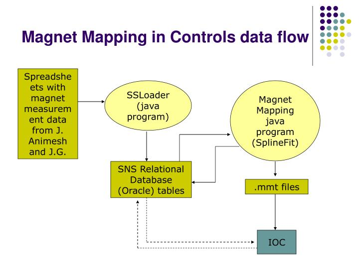 Magnet Mapping in Controls data flow