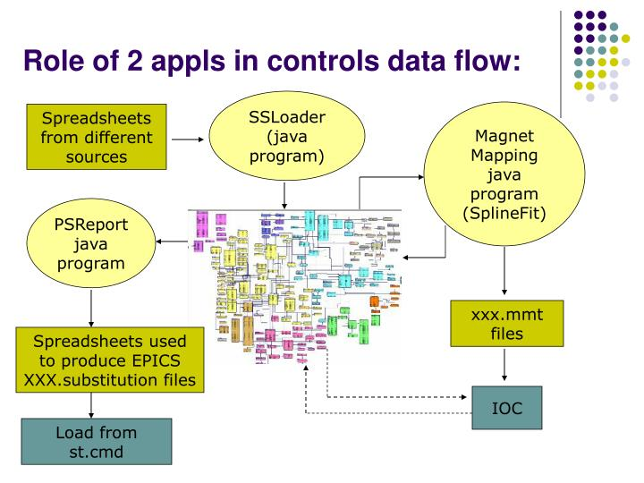 Role of 2 appls in controls data flow: