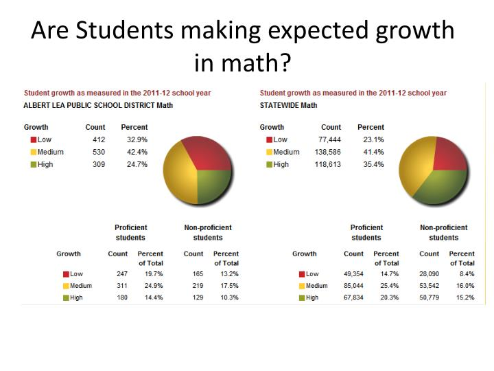Are Students making expected growth in math?