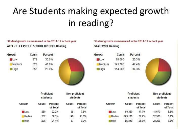 Are Students making expected