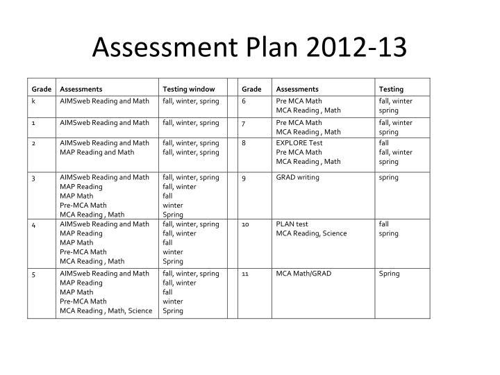 Assessment Plan 2012-13