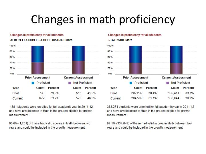 Changes in math proficiency