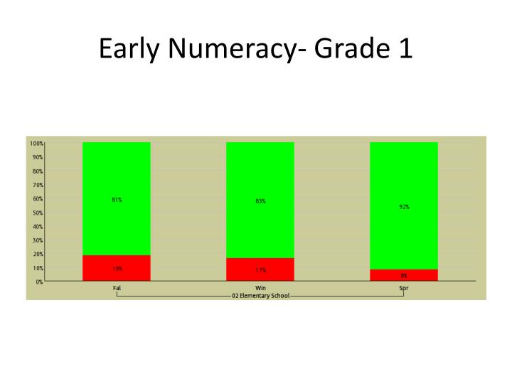 Early Numeracy- Grade 1