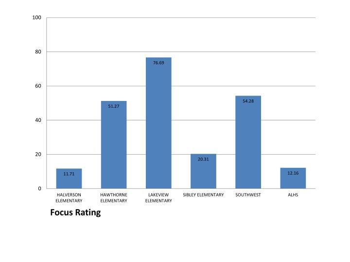 Focus Rating