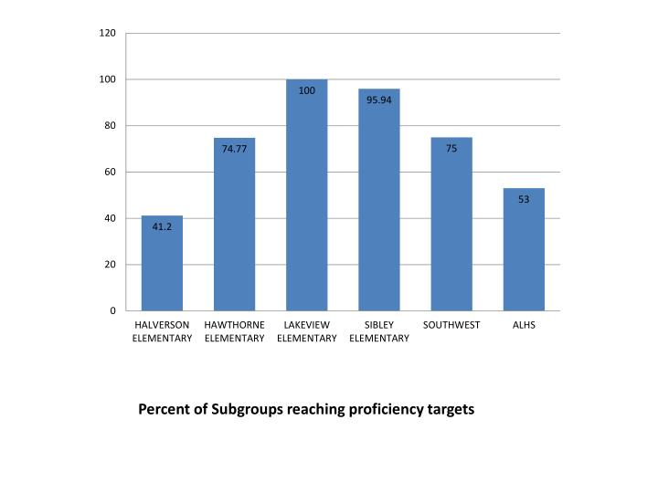 Percent of Subgroups reaching proficiency targets