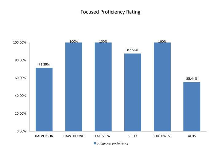 Focused Proficiency Rating