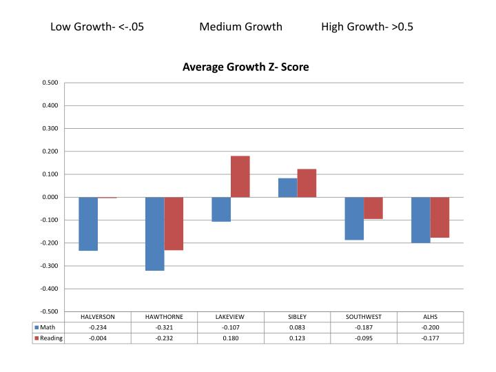 Low Growth- <-.05Medium Growth        High Growth- >0.5