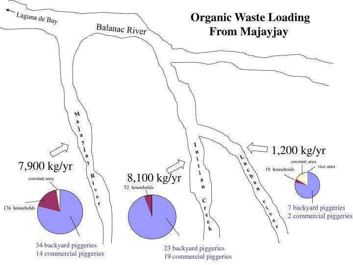 Organic Waste Loading