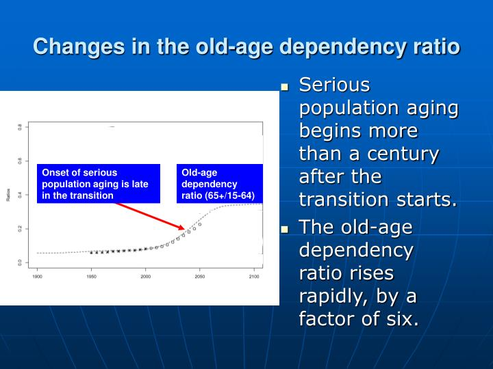 Changes in the old-age dependency ratio