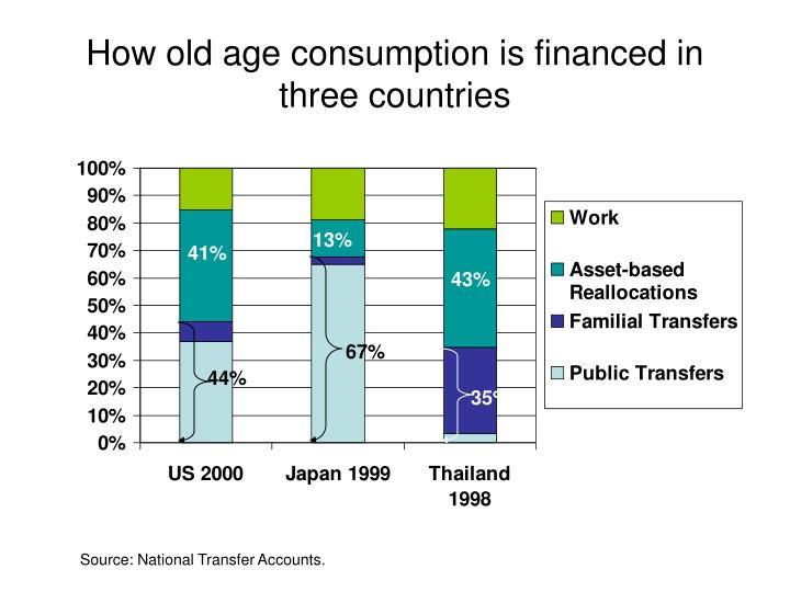 How old age consumption is financed in three countries