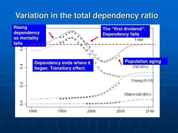 Variation in the total dependency ratio
