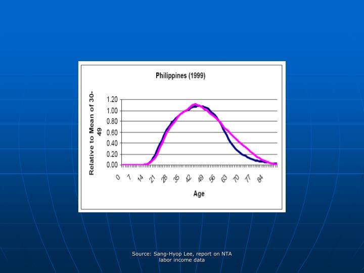 Source: Sang-Hyop Lee, report on NTA labor income data