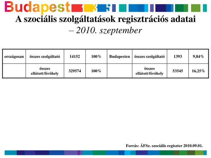 A szociális szolgáltatások regisztrációs adatai