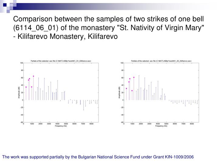 "Comparison between the samples of two strikes of one bell (6114_06_01) of the monastery ""St. Nativity of Virgin Mary"" - Kilifarevo Monastery, Kilifarevo"