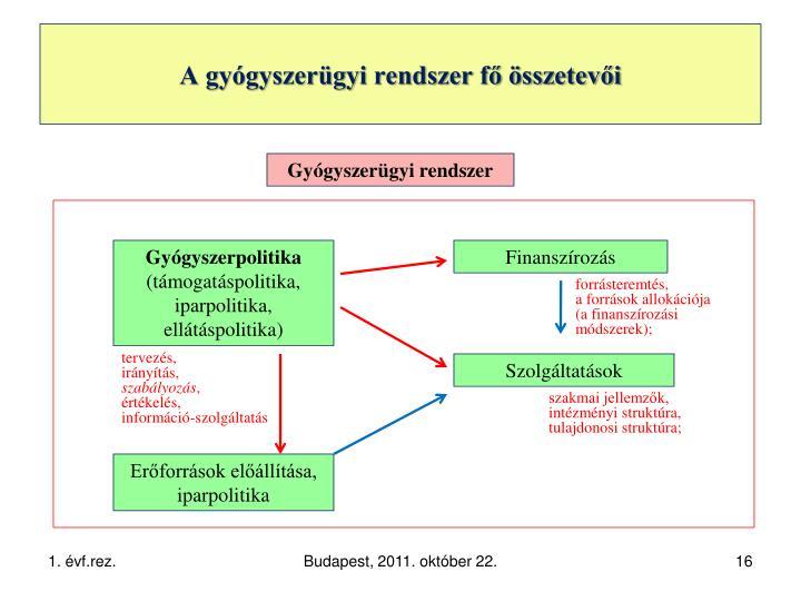 A gyógyszerügyi rendszer fő összetevői