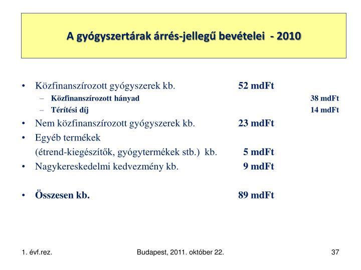 A patikai ágazat bevételei és a Széll Kálmán-terv