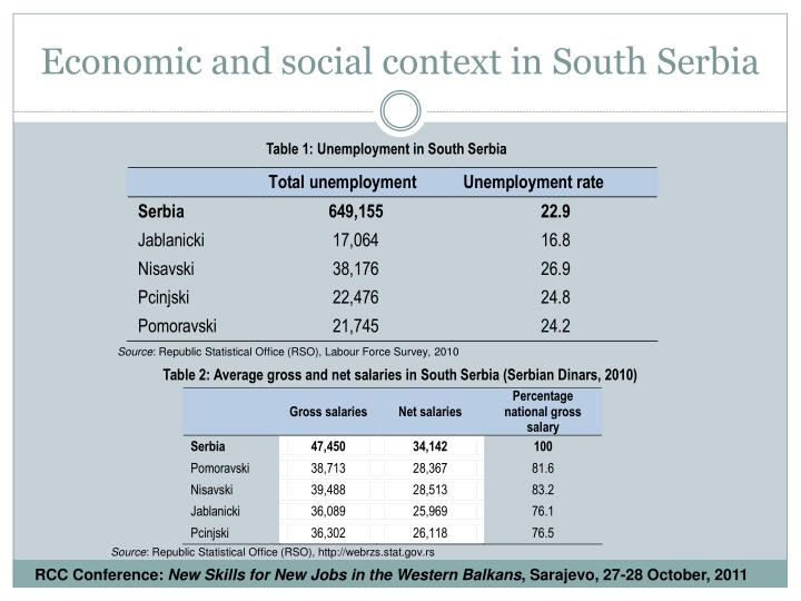 Economic and social context in South Serbia