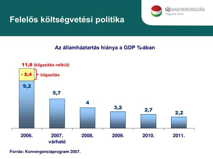 Felelős költségvetési politika