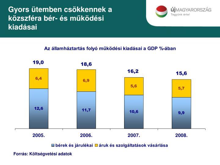 Gyors ütemben csökkennek a közszféra bér- és működési kiadásai