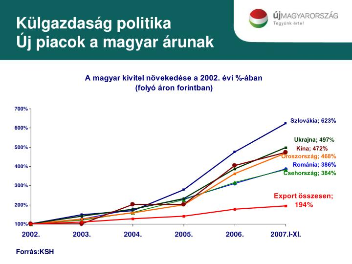 Külgazdaság politika