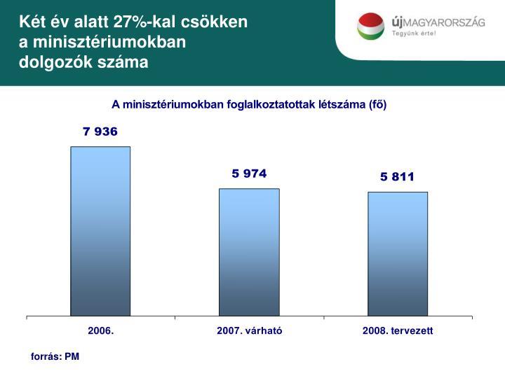 Két év alatt 27%-kal csökken a minisztériumokban dolgozók száma