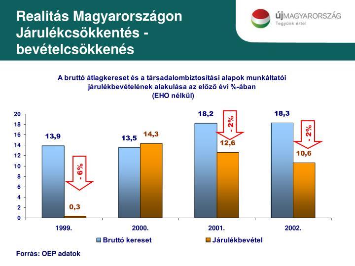 Realitás Magyarországon