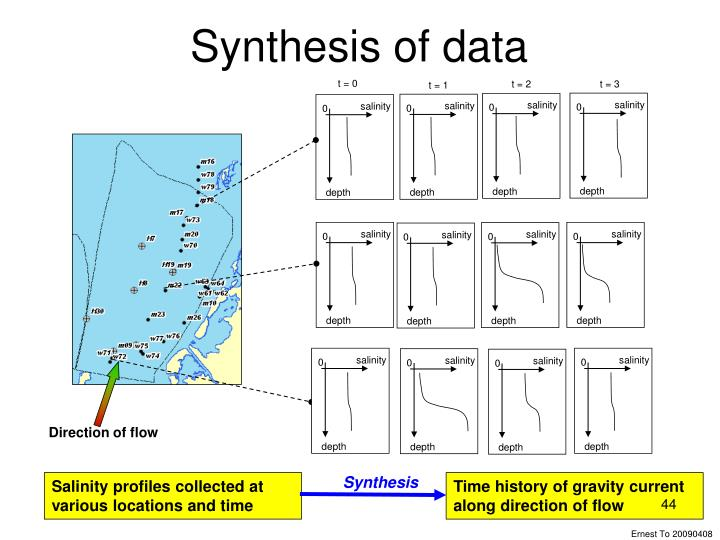 Synthesis of data
