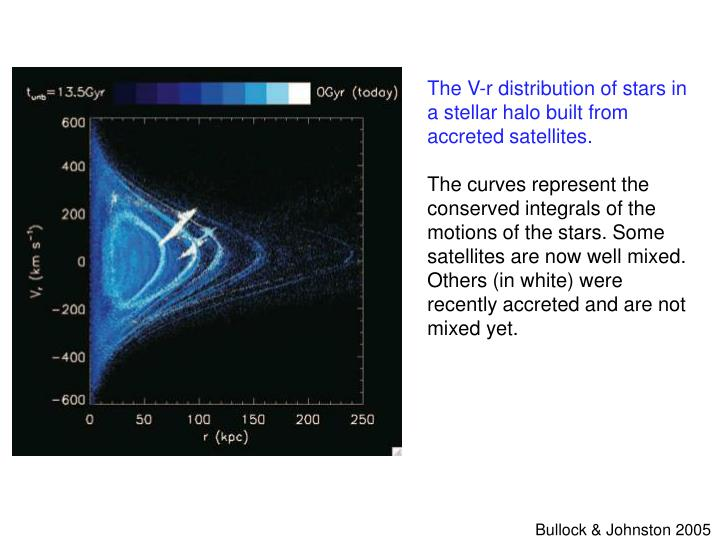 The V-r distribution of stars in a stellar halo built from accreted satellites.