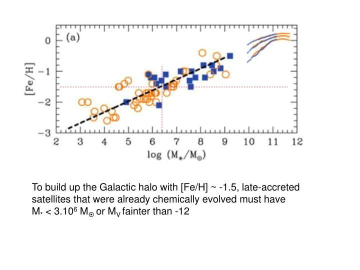 To build up the Galactic halo with [Fe/H] ~ -1.5, late-accreted satellites that were already chemically evolved must have