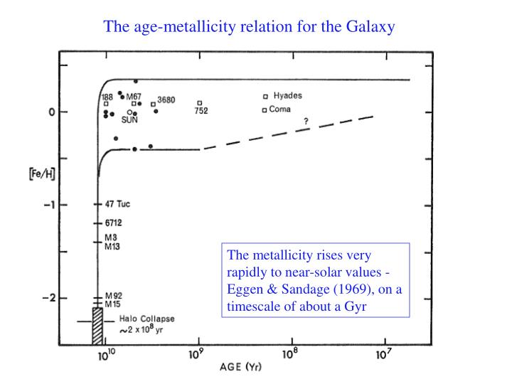 The age-metallicity relation for the Galaxy