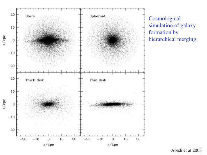 Cosmological simulation of galaxy formation by hierarchical merging