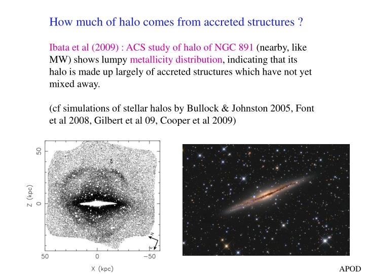How much of halo comes from accreted structures ?