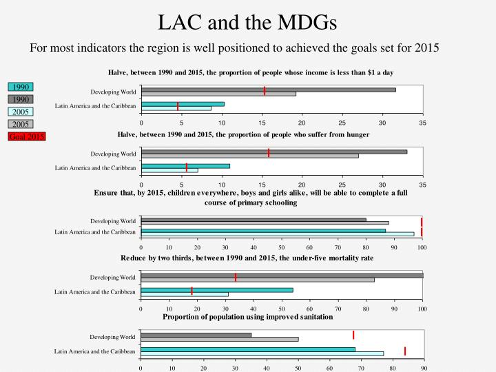 LAC and the MDGs