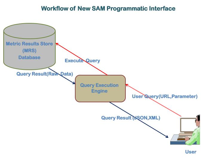 Workflow of New SAM Programmatic Interface