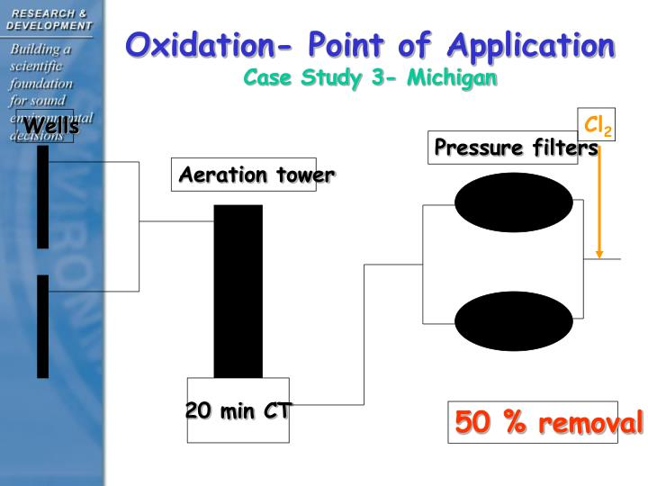 Oxidation- Point of Application