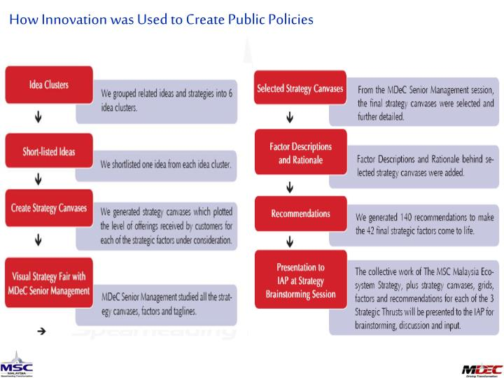How Innovation was Used to Create Public Policies