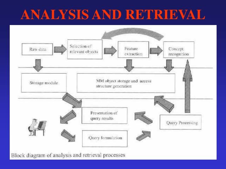 ANALYSIS AND RETRIEVAL