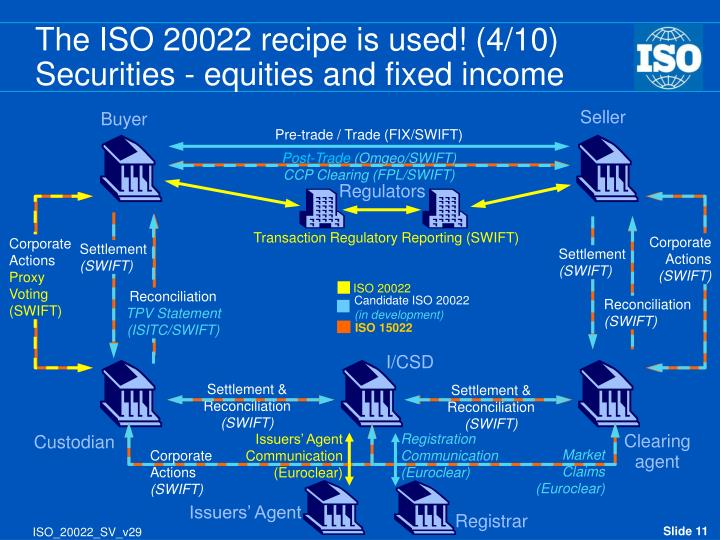 The ISO 20022 recipe is used! (4/10)