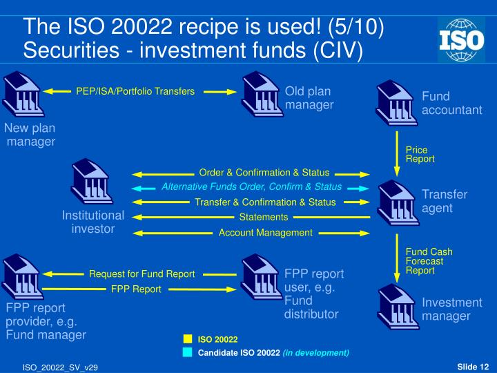 The ISO 20022 recipe is used! (5/10)