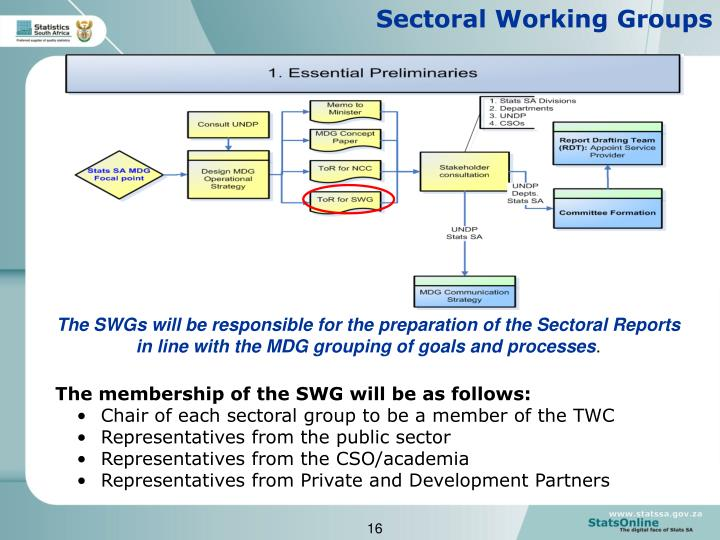 Sectoral Working Groups