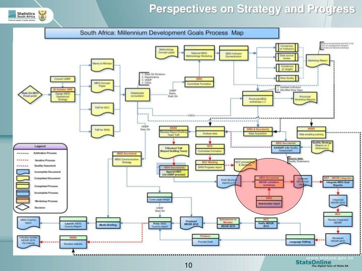 Perspectives on Strategy and Progress