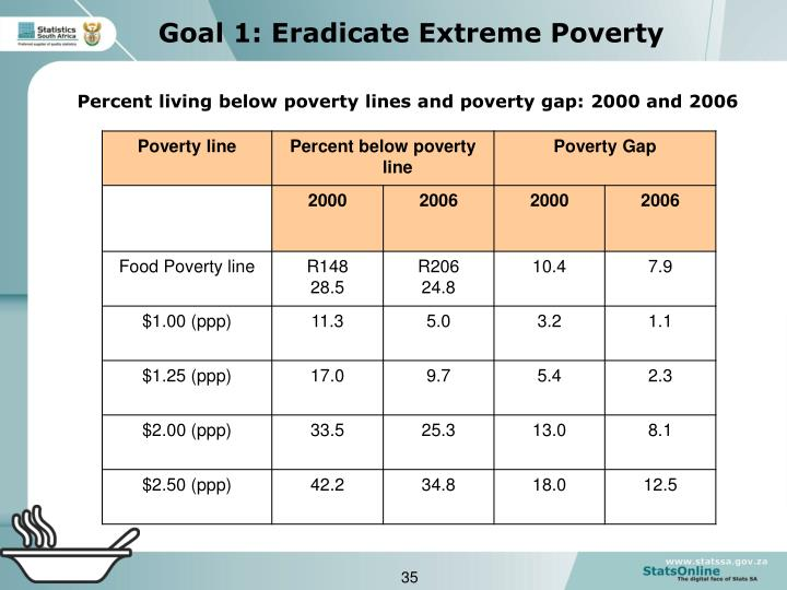 Goal 1: Eradicate Extreme Poverty