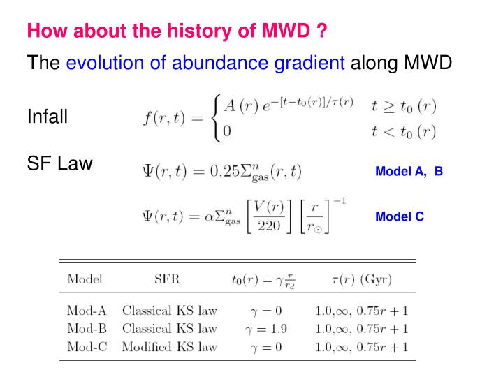 How about the history of MWD ?