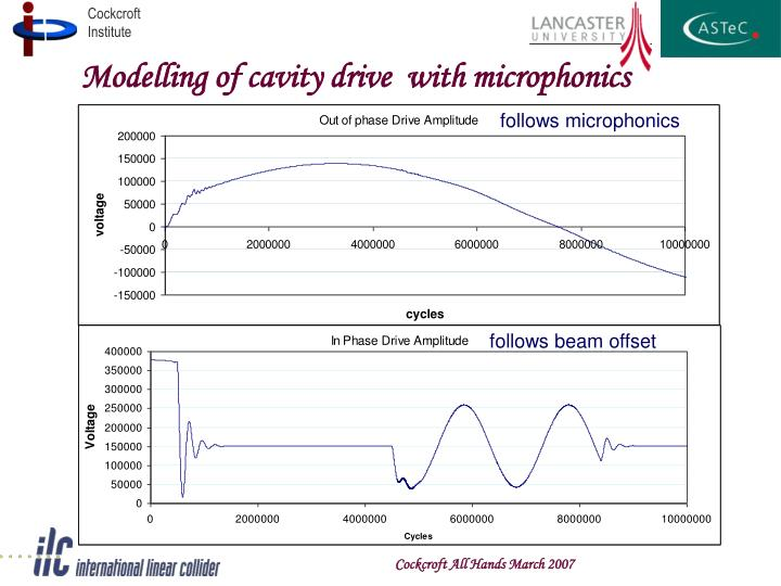 Modelling of cavity drive  with microphonics