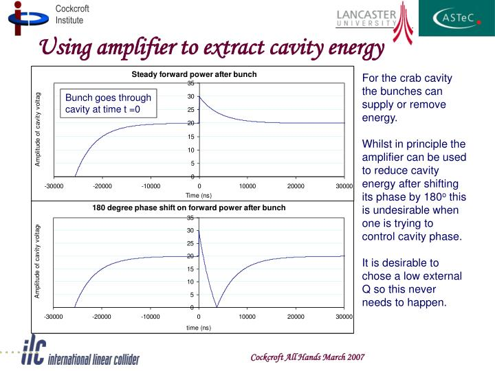 Using amplifier to extract cavity energy