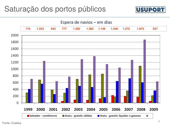 Saturação dos portos públicos