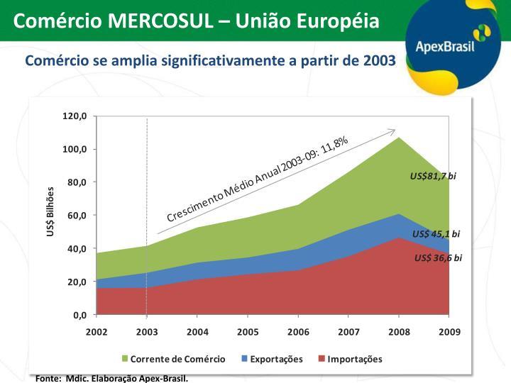 Comércio MERCOSUL – União Européia