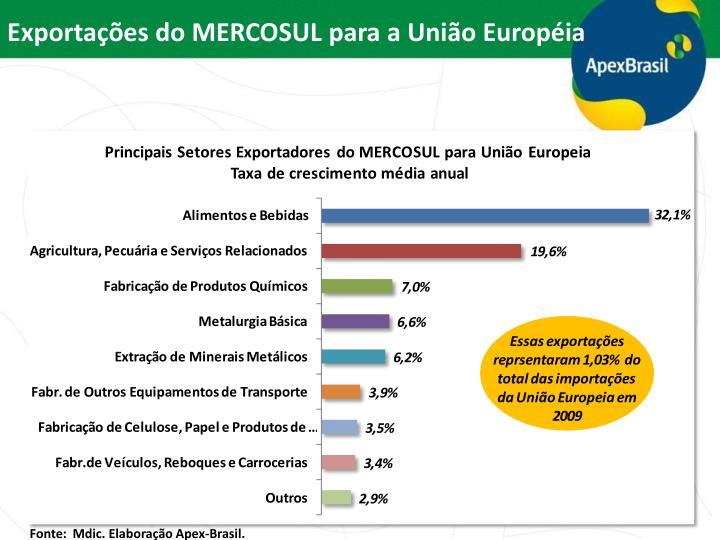 Exportações do MERCOSUL para a União Européia