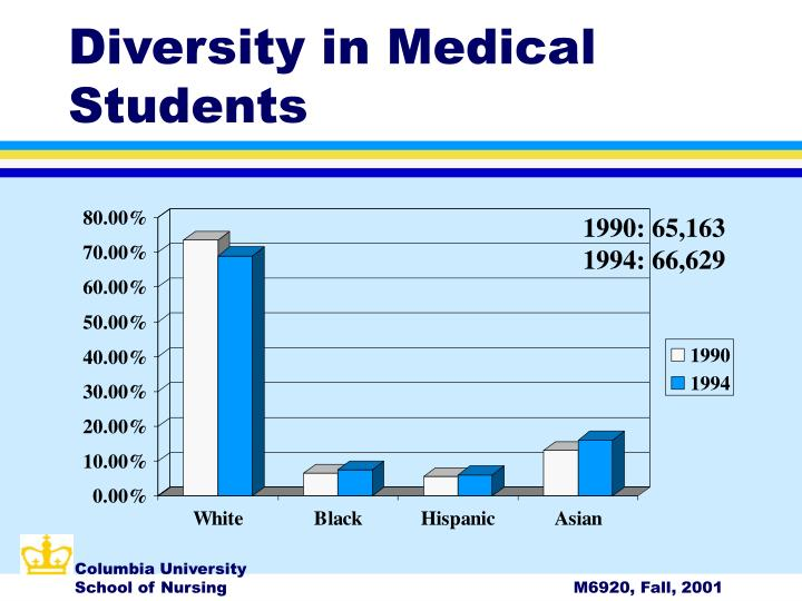 Diversity in Medical Students
