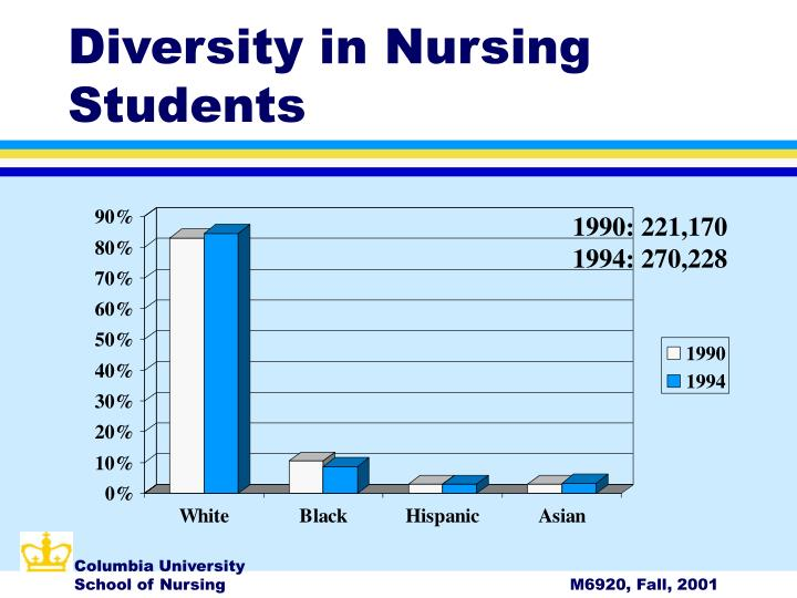 Diversity in Nursing Students